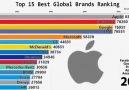 2010&bu yana dünyanın en değerli şirketleri nasıl değişmiş