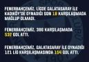 Fenerbahçemizin Galatasaray maçı istatistikleri!