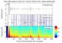 Hiç depremi dinlediniz mi Deprem anında yerin altında olup bitenler