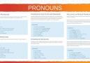 Sıfırdan İngilizce - 010 Pronouns Zamirler